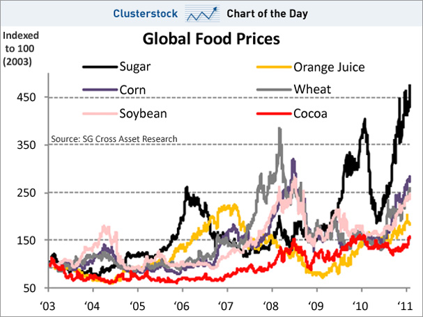 global food prices Prices are expected to remain high as global food production  are later reflected in crop performance, which causes prices to rise climate change has been.